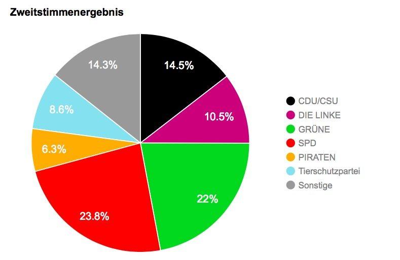 Grafik: U18-Wahl Berlin Wahlergebnis
